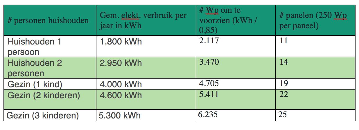aantal zonnepanelen